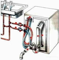 Установка стиральных машин в Кемерове